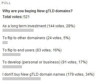 poll-results-buying-new-gtld