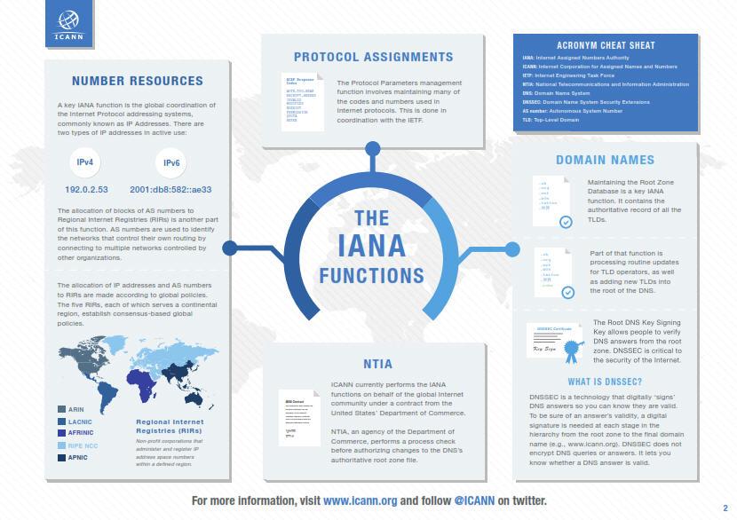 icann-iana-functions-2