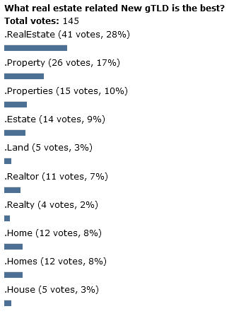 real-estate-poll2