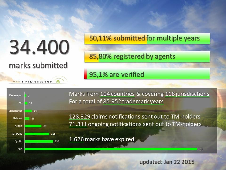 trademark-stats-150122b
