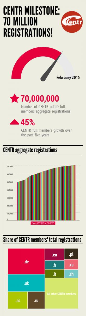 centr_milestone_70000000_registrations_v3