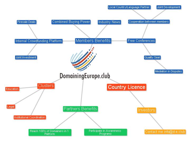mindmap_d-e_club