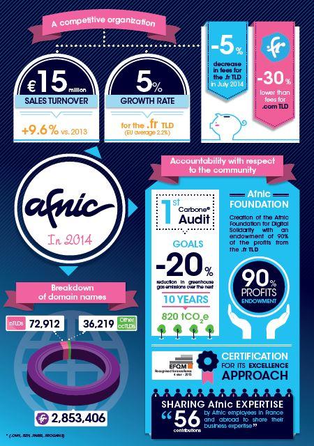 afnic-key-figures-2014