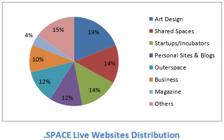 space-websites
