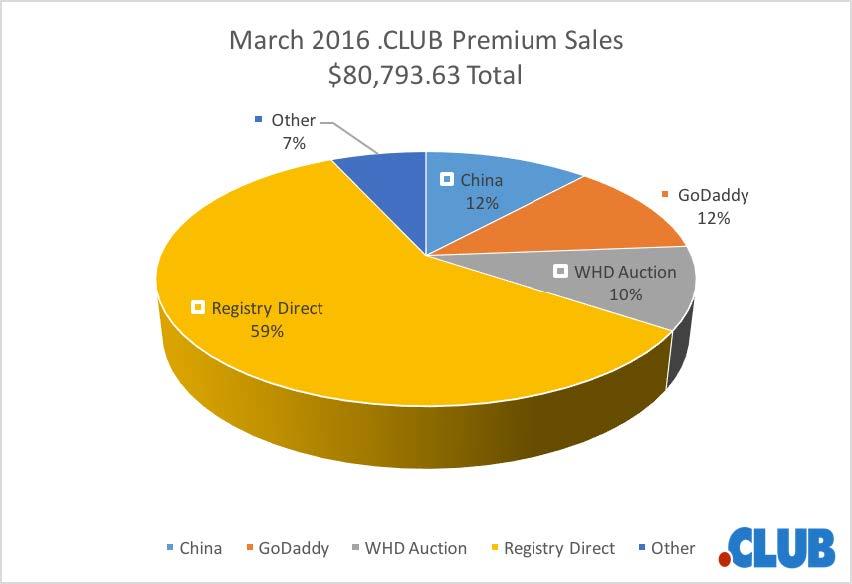 CLUB PREMIUM NAME REPORT - MARCH 2016